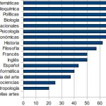Porcentaje de estudiantes vírgenes… según su carrera