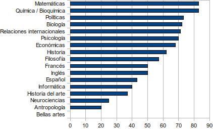Porcentaje de estudiantes vírgenes por carrera