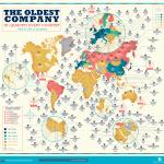 La empresa más antigua (casi) de cada país y aún activa