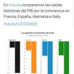 ¿Estaban mal los gráficos de RTVE?